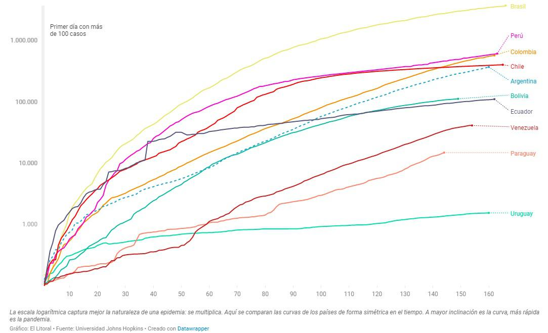 curva casos america