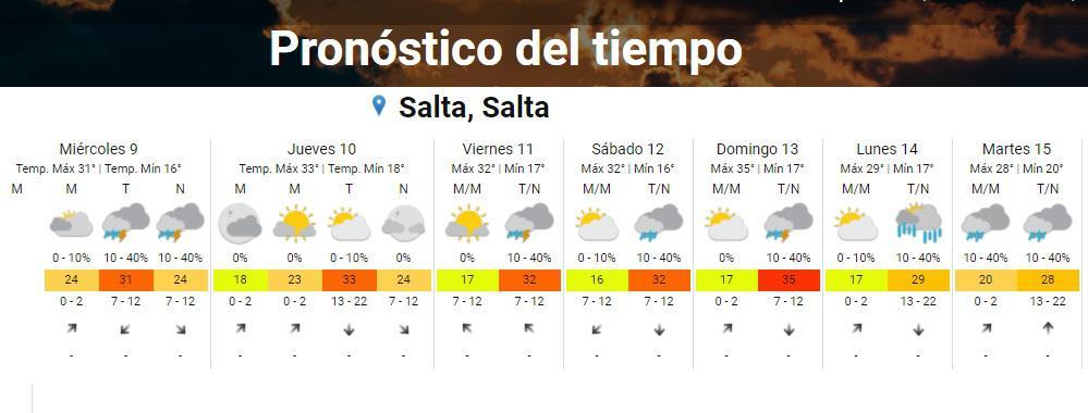 clima martes 9 2