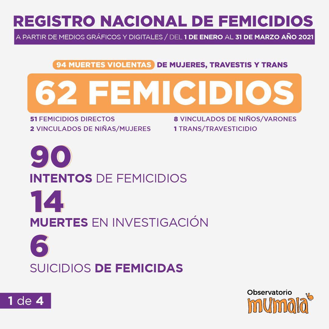 Femicidios 2021 01