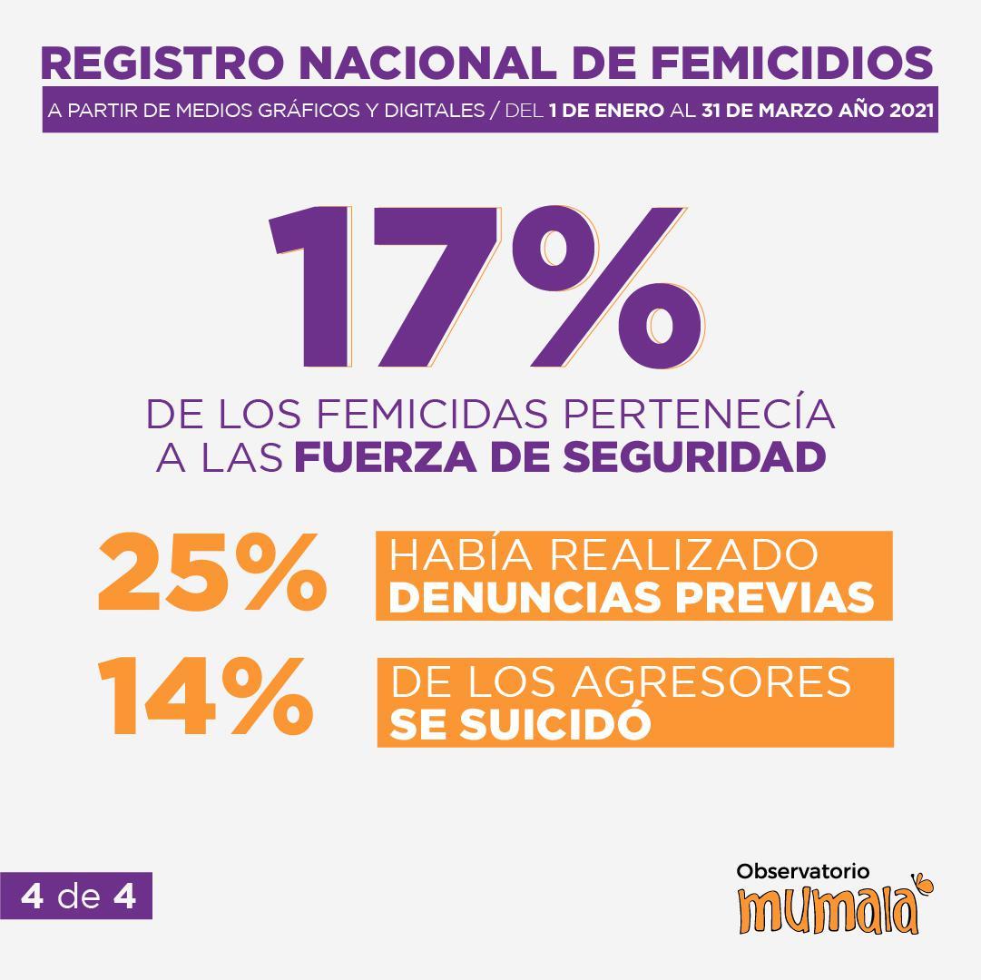 Femicidios 2021 03