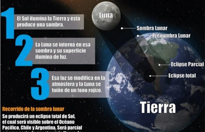 eclipse infografia ok 2