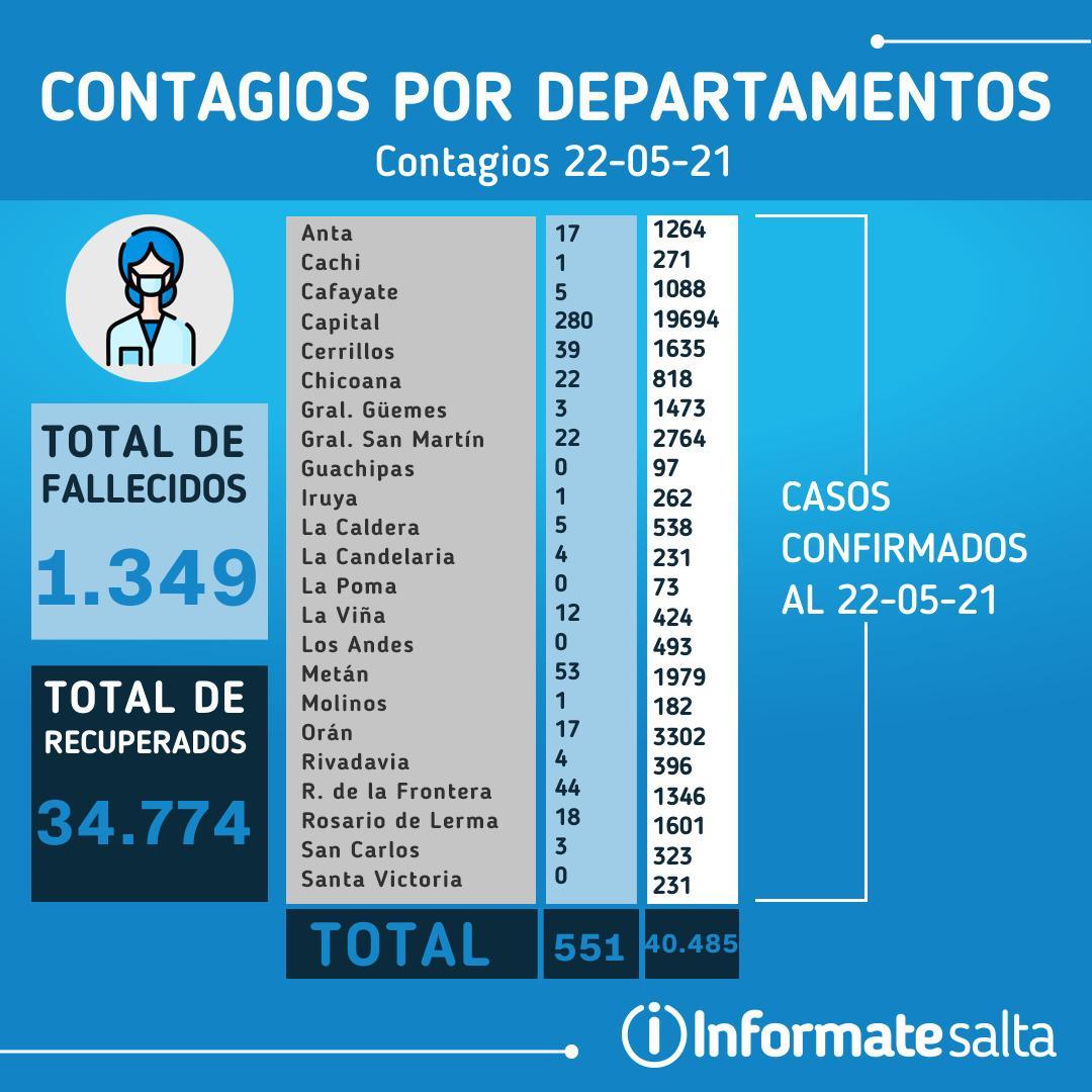 Reporte Diario de Coronavirus del 22 de mayo de 2021