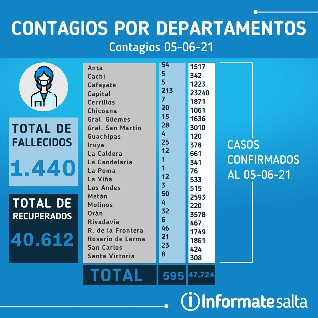 Reporte diario de coronavirus del 5 de junio de 2021