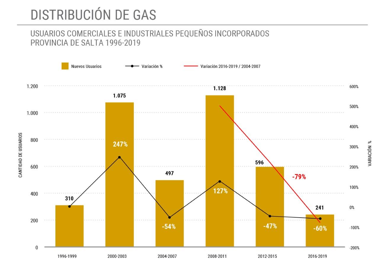 Caída Consumo de Gas