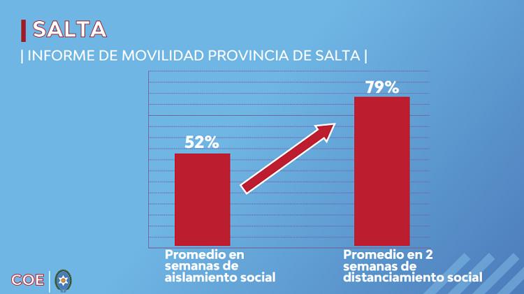 movilidad provincia de Salta