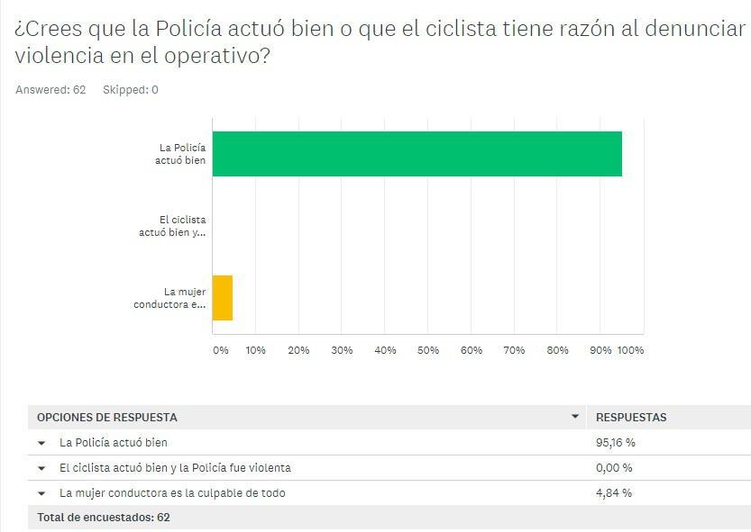 encuesta policia ciclista
