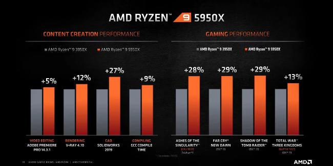 AMD Zen 3 vs Intel en Creación de Contenido y Juegos 2