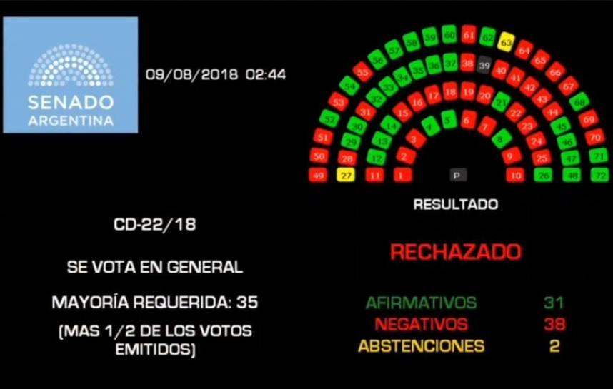 aborto votacion senado