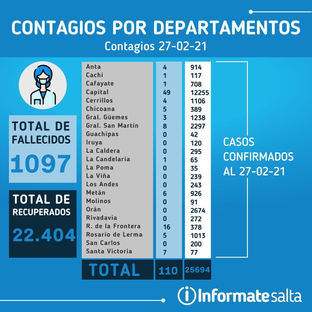 Reporte Diario de Coronavirus del 27 de febrero