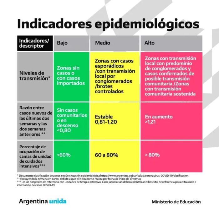 semaforo epidemiológico - Educacion