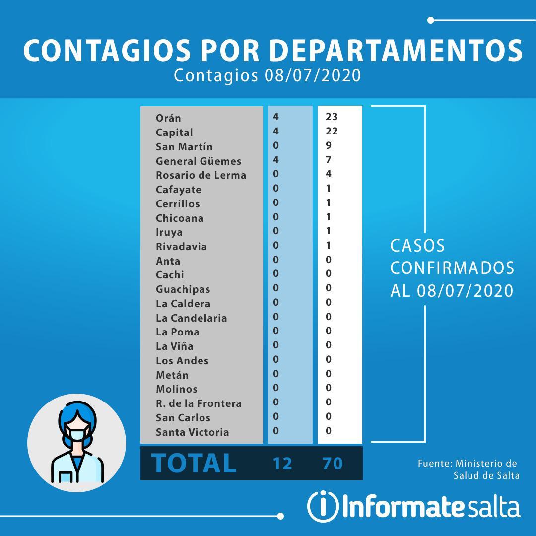 tabla datos coronavirus salta
