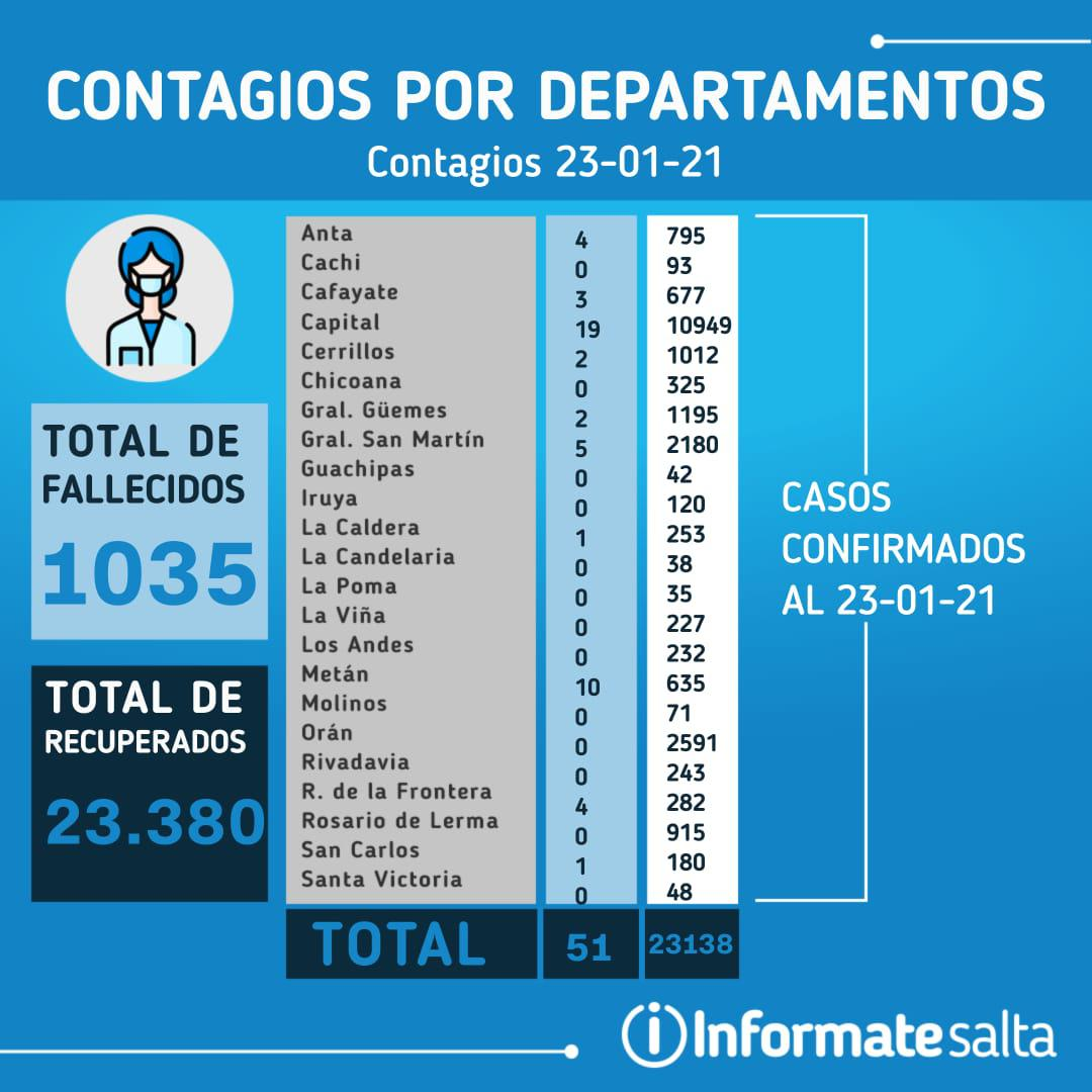 Reporte Diario 23-01-21
